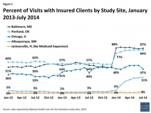 Figure 1: Percent of Visits with Insured Clients by Study Site, January 2013-July 2014
